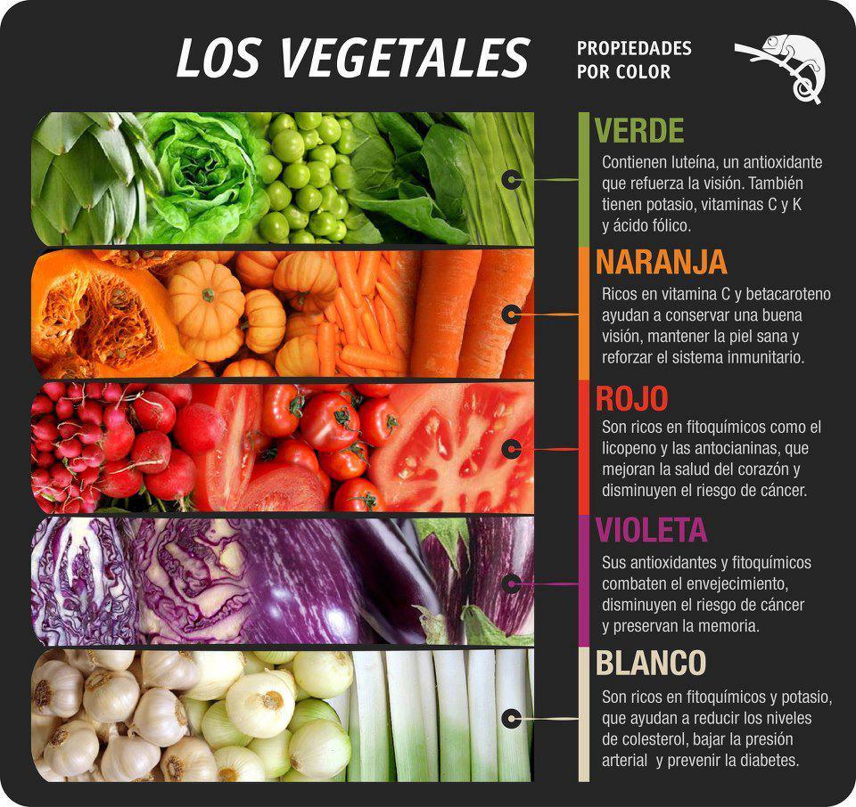 las propiedades de las comidas por el color